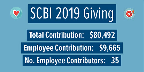 Our charitable contributions in 2019